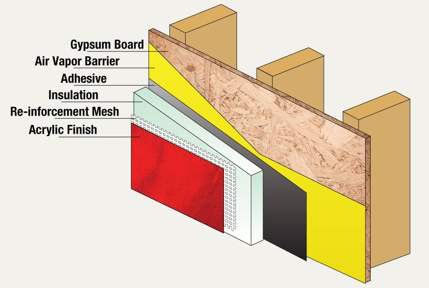 Eifs e green exteriors for Exterior insulation and finish system